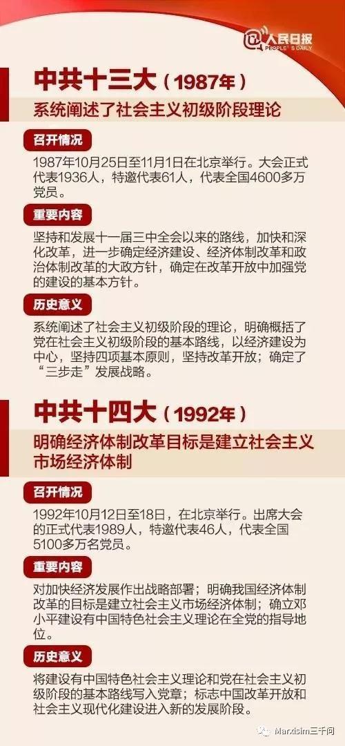 """十九大coming丨18次党代会""""极简史""""-激流网"""