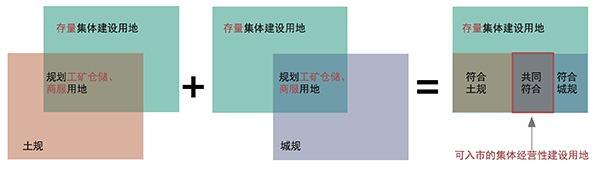 北京土改试点③任务多重,集体土地入市价格逼近国有商地-激流网