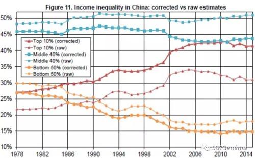 资本积累、私有财产与中国不平等的扩张:1978-2015-激流网