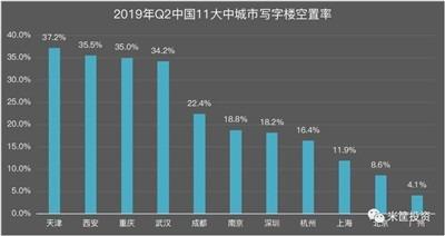 中国究竟有多少空置房?-激流网
