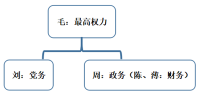 另類革命家小傳丨成王敗寇——高崗(下篇·角逐華北(1952-1954))-激流網