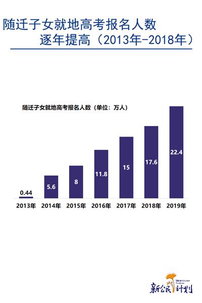 中国流动人口子女事实与数据2020-激流网